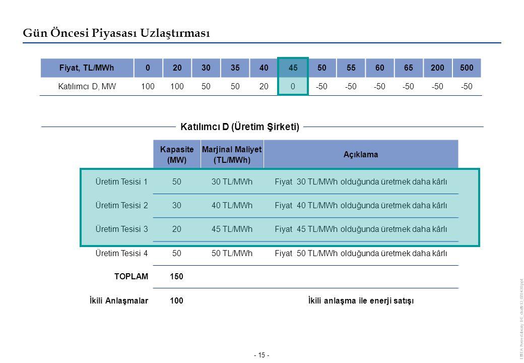 EMEA PowerLibrary DE_draftv13_070430.ppt - 15 - Kapasite (MW) Marjinal Maliyet (TL/MWh) Açıklama Üretim Tesisi 15030 TL/MWhFiyat 30 TL/MWh olduğunda üretmek daha kârlı Üretim Tesisi 23040 TL/MWhFiyat 40 TL/MWh olduğunda üretmek daha kârlı Üretim Tesisi 32045 TL/MWhFiyat 45 TL/MWh olduğunda üretmek daha kârlı Üretim Tesisi 45050 TL/MWhFiyat 50 TL/MWh olduğunda üretmek daha kârlı TOPLAM150 İkili Anlaşmalar100İkili anlaşma ile enerji satışı Fiyat, TL/MWh0203035404550556065200500 Katılımcı D, MW100 50 200-50 Gün Öncesi Piyasası Uzlaştırması Katılımcı D (Üretim Şirketi)