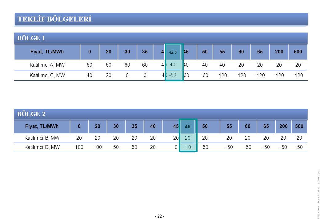 Fiyat, TL/MWh0203035404550556065200500 Katılımcı B, MW20 Katılımcı D, MW100 50 200-50 EMEA PowerLibrary DE_draftv13_070430.ppt - 22 - Fiyat, TL/MWh0203035404550556065200500 Katılımcı A, MW60 40 20 Katılımcı C, MW402000-40-60 -120 BÖLGE 1 BÖLGE 2 46 20 -10 42,5 40 -50 TEKLİF BÖLGELERİ