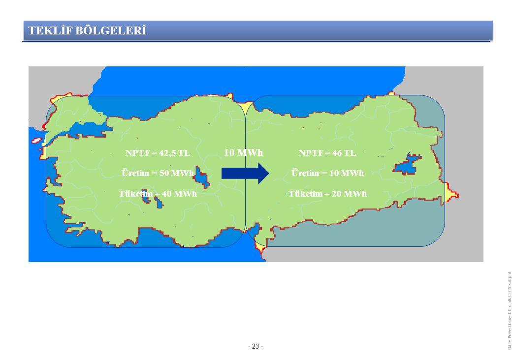 EMEA PowerLibrary DE_draftv13_070430.ppt - 23 - 10 MWh NPTF = 42,5 TL Üretim = 50 MWh Tüketim = 40 MWh NPTF = 46 TL Üretim = 10 MWh Tüketim = 20 MWh TEKLİF BÖLGELERİ