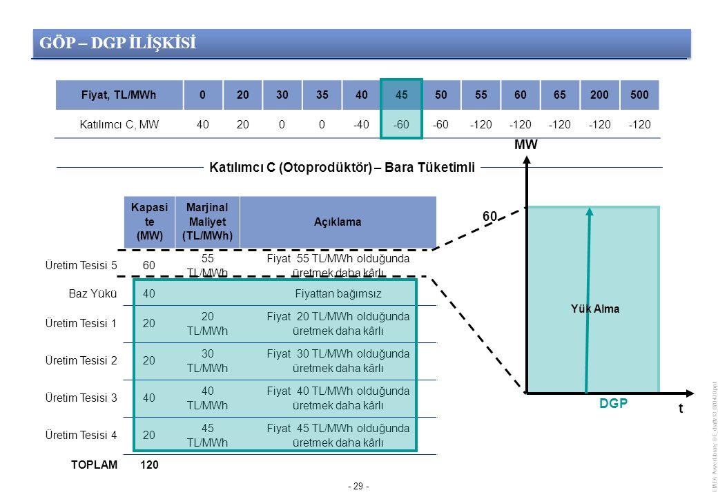 EMEA PowerLibrary DE_draftv13_070430.ppt - 29 - Kapasi te (MW) Marjinal Maliyet (TL/MWh) Açıklama Üretim Tesisi 560 55 TL/MWh Fiyat 55 TL/MWh olduğunda üretmek daha kârlı Baz Yükü40Fiyattan bağımsız Üretim Tesisi 120 20 TL/MWh Fiyat 20 TL/MWh olduğunda üretmek daha kârlı Üretim Tesisi 220 30 TL/MWh Fiyat 30 TL/MWh olduğunda üretmek daha kârlı Üretim Tesisi 340 40 TL/MWh Fiyat 40 TL/MWh olduğunda üretmek daha kârlı Üretim Tesisi 420 45 TL/MWh Fiyat 45 TL/MWh olduğunda üretmek daha kârlı TOPLAM120 Fiyat, TL/MWh0203035404550556065200500 Katılımcı C, MW402000-40-60 -120 Katılımcı C (Otoprodüktör) – Bara Tüketimli Yük Alma 60 MW t DGP GÖP – DGP İLİŞKİSİ