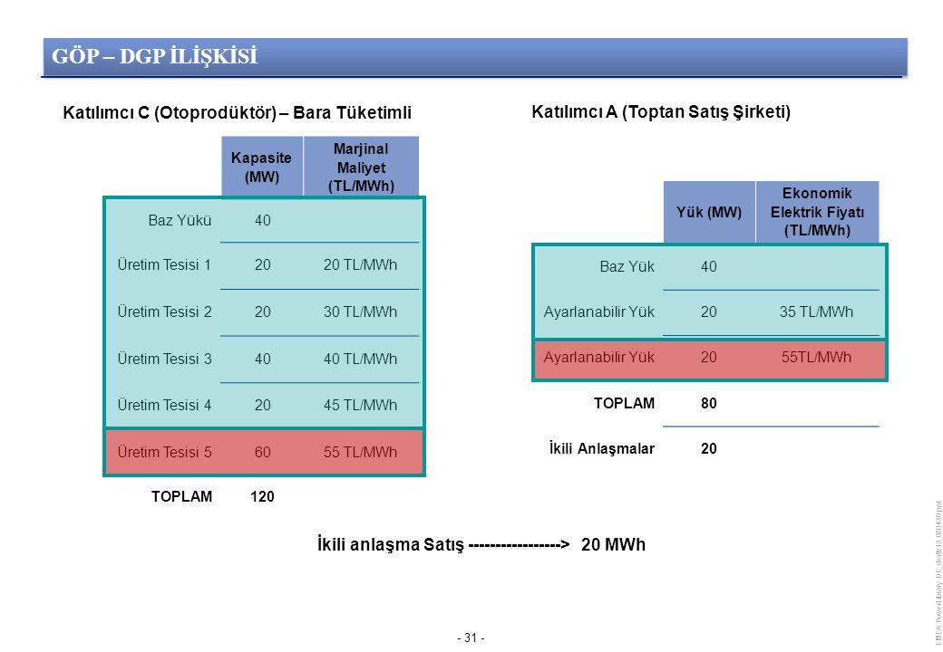 EMEA PowerLibrary DE_draftv13_070430.ppt - 31 - Kapasite (MW) Marjinal Maliyet (TL/MWh) Baz Yükü40 Üretim Tesisi 12020 TL/MWh Üretim Tesisi 22030 TL/MWh Üretim Tesisi 34040 TL/MWh Üretim Tesisi 42045 TL/MWh Üretim Tesisi 56055 TL/MWh TOPLAM120 Katılımcı C (Otoprodüktör) – Bara Tüketimli Yük (MW) Ekonomik Elektrik Fiyatı (TL/MWh) Baz Yük40 Ayarlanabilir Yük2035 TL/MWh Ayarlanabilir Yük2055TL/MWh TOPLAM80 İkili Anlaşmalar20 Katılımcı A (Toptan Satış Şirketi) İkili anlaşma Satış -----------------> 20 MWh GÖP – DGP İLİŞKİSİ