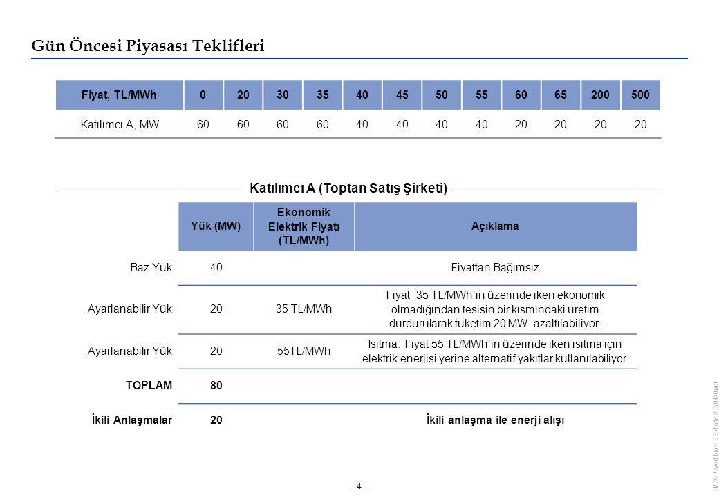 EMEA PowerLibrary DE_draftv13_070430.ppt - 4 - Yük (MW) Ekonomik Elektrik Fiyatı (TL/MWh) Açıklama Baz Yük40Fiyattan Bağımsız Ayarlanabilir Yük2035 TL/MWh Fiyat 35 TL/MWh'in üzerinde iken ekonomik olmadığından tesisin bir kısmındaki üretim durdurularak tüketim 20 MW azaltılabiliyor.