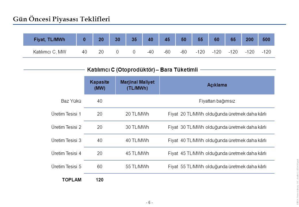 EMEA PowerLibrary DE_draftv13_070430.ppt - 6 - Kapasite (MW) Marjinal Maliyet (TL/MWh) Açıklama Baz Yükü40Fiyattan bağımsız Üretim Tesisi 12020 TL/MWhFiyat 20 TL/MWh olduğunda üretmek daha kârlı Üretim Tesisi 22030 TL/MWhFiyat 30 TL/MWh olduğunda üretmek daha kârlı Üretim Tesisi 34040 TL/MWhFiyat 40 TL/MWh olduğunda üretmek daha kârlı Üretim Tesisi 42045 TL/MWhFiyat 45 TL/MWh olduğunda üretmek daha kârlı Üretim Tesisi 56055 TL/MWhFiyat 55 TL/MWh olduğunda üretmek daha kârlı TOPLAM120 Fiyat, TL/MWh0203035404550556065200500 Katılımcı C, MW402000-40-60 -120 Gün Öncesi Piyasası Teklifleri Katılımcı C (Otoprodüktör) – Bara Tüketimli