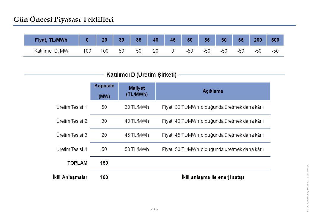 EMEA PowerLibrary DE_draftv13_070430.ppt - 7 - Kapasite (MW) Maliyet (TL/MWh) Açıklama Üretim Tesisi 15030 TL/MWhFiyat 30 TL/MWh olduğunda üretmek daha kârlı Üretim Tesisi 23040 TL/MWhFiyat 40 TL/MWh olduğunda üretmek daha kârlı Üretim Tesisi 32045 TL/MWhFiyat 45 TL/MWh olduğunda üretmek daha kârlı Üretim Tesisi 45050 TL/MWhFiyat 50 TL/MWh olduğunda üretmek daha kârlı TOPLAM150 İkili Anlaşmalar100İkili anlaşma ile enerji satışı Fiyat, TL/MWh0203035404550556065200500 Katılımcı D, MW100 50 200-50 Gün Öncesi Piyasası Teklifleri Katılımcı D (Üretim Şirketi)