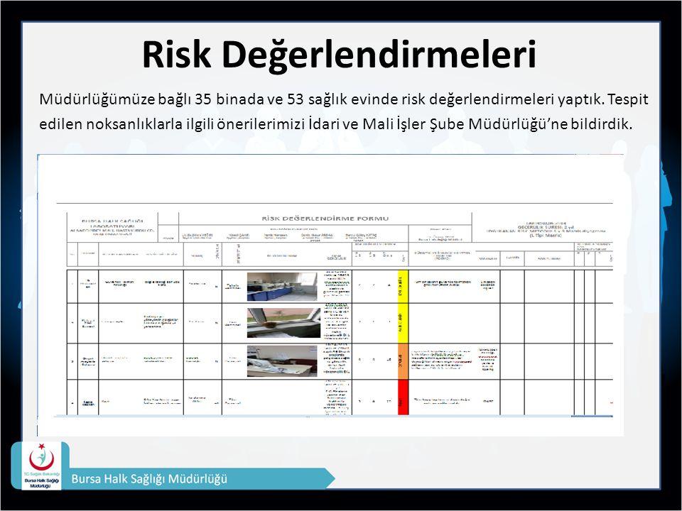 Risk Değerlendirmeleri Müdürlüğümüze bağlı 35 binada ve 53 sağlık evinde risk değerlendirmeleri yaptık.
