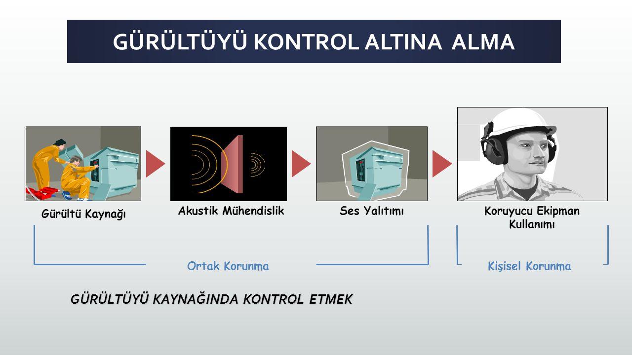 GÜRÜLTÜYÜ KONTROL ALTINA ALMA Gürültü Kaynağı Akustik MühendislikSes YalıtımıKoruyucu Ekipman Kullanımı Ortak Korunma GÜRÜLTÜYÜ KAYNAĞINDA KONTROL ETMEK Kişisel Korunma