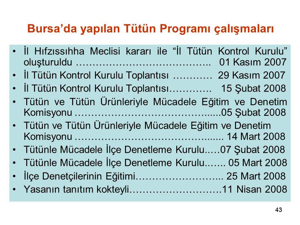 """43 Bursa'da yapılan Tütün Programı çalışmaları İl Hıfzıssıhha Meclisi kararı ile """"İl Tütün Kontrol Kurulu"""" oluşturuldu ………………………………….. 01 Kasım 2007 İ"""