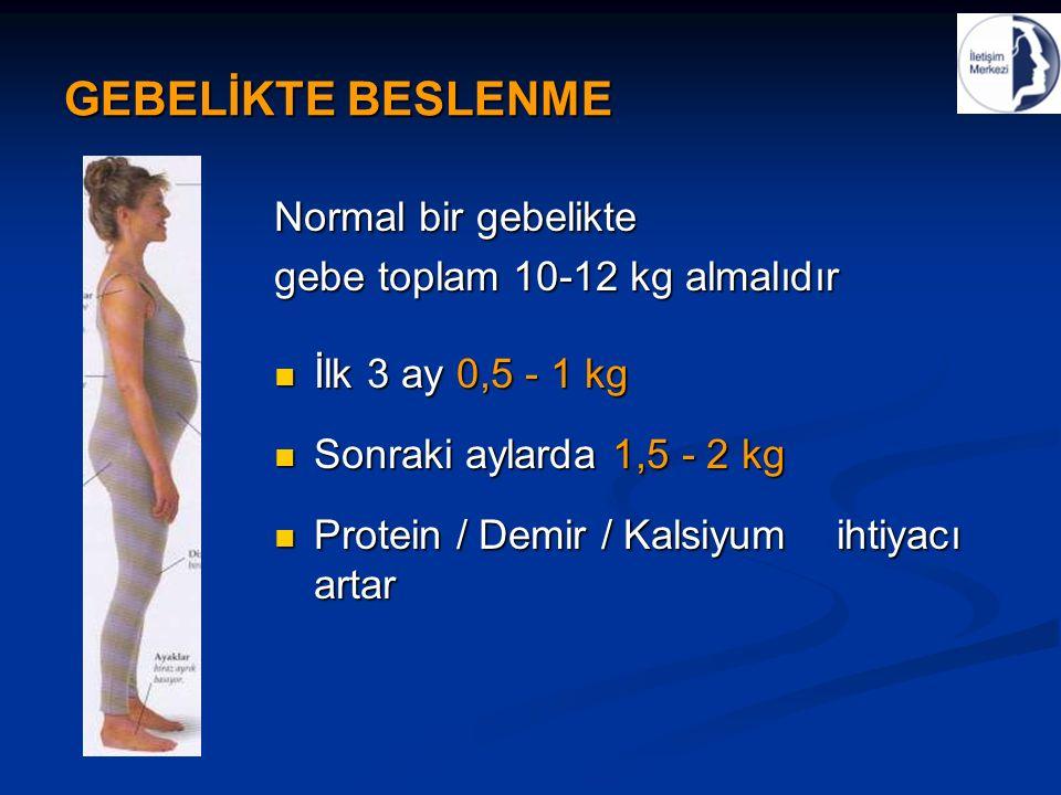 GEBELİKTE BESLENME Normal bir gebelikte gebe toplam 10-12 kg almalıdır İlk 3 ay 0,5 - 1 kg İlk 3 ay 0,5 - 1 kg Sonraki aylarda 1,5 - 2 kg Sonraki aylarda 1,5 - 2 kg Protein / Demir / Kalsiyum ihtiyacı artar Protein / Demir / Kalsiyum ihtiyacı artar