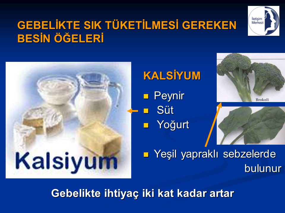 GEBELİKTE SIK TÜKETİLMESİ GEREKEN BESİN ÖĞELERİ KALSİYUM Peynir Peynir Süt Süt Yoğurt Yoğurt Yeşil yapraklı sebzelerde Yeşil yapraklı sebzelerde bulunur bulunur Gebelikte ihtiyaç iki kat kadar artar