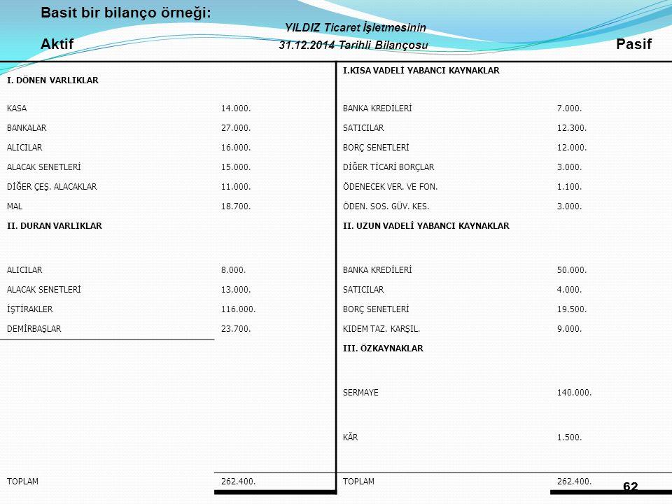 62 Basit bir bilanço örneği: YILDIZ Ticaret İşletmesinin Aktif 31.12.2014 Tarihli Bilançosu Pasif I. DÖNEN VARLIKLAR I.KISA VADELİ YABANCI KAYNAKLAR K
