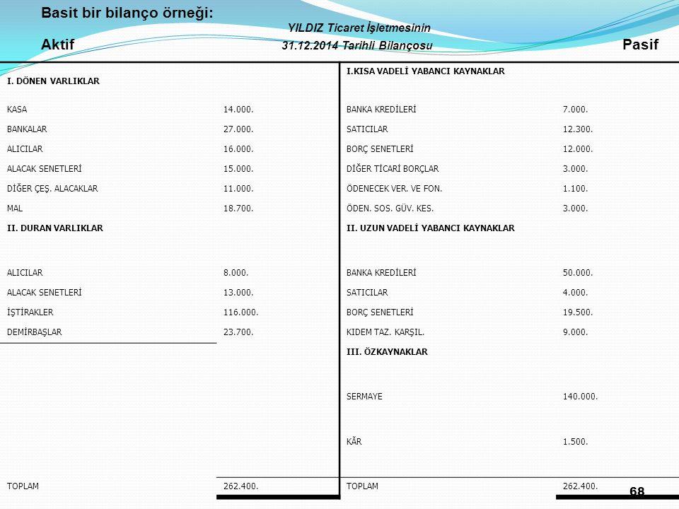 68 Basit bir bilanço örneği: YILDIZ Ticaret İşletmesinin Aktif 31.12.2014 Tarihli Bilançosu Pasif I. DÖNEN VARLIKLAR I.KISA VADELİ YABANCI KAYNAKLAR K