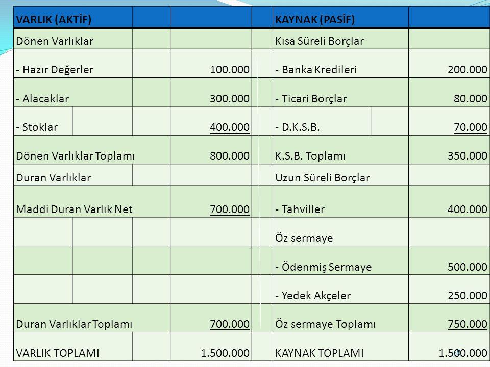 VARLIK (AKTİF) KAYNAK (PASİF) Dönen Varlıklar Kısa Süreli Borçlar - Hazır Değerler100.000 - Banka Kredileri200.000 - Alacaklar300.000 - Ticari Borçlar