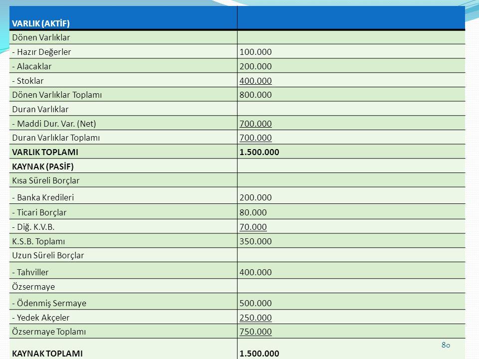 VARLIK (AKTİF) Dönen Varlıklar - Hazır Değerler100.000 - Alacaklar200.000 - Stoklar400.000 Dönen Varlıklar Toplamı800.000 Duran Varlıklar - Maddi Dur.