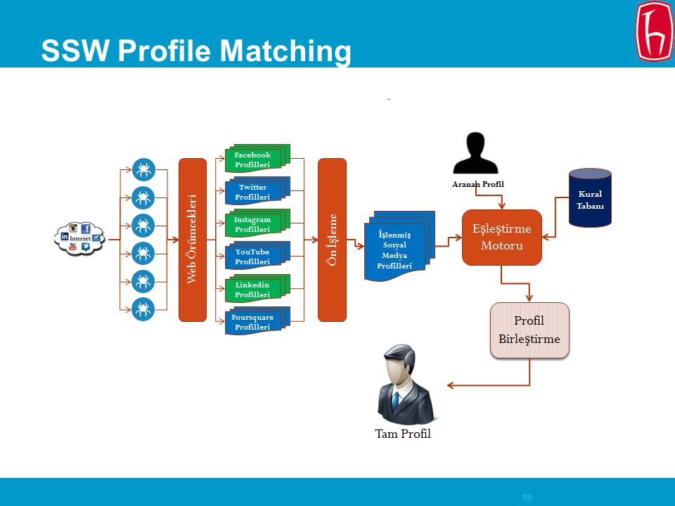 20 SSW Profile Matching