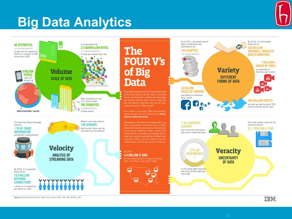 21 Big Data Analytics