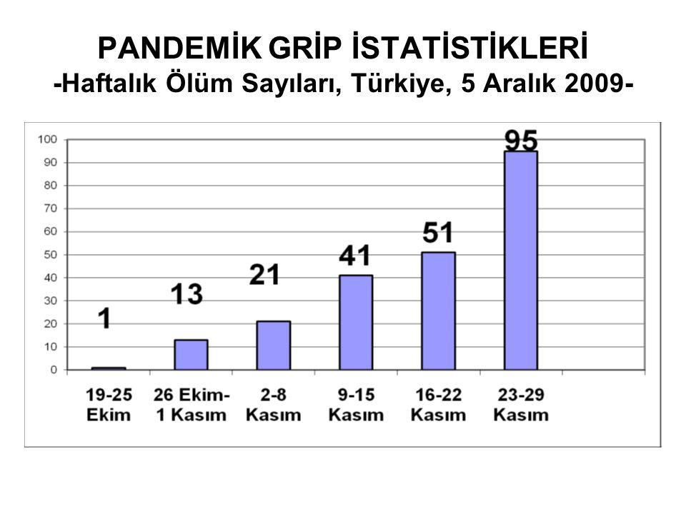 PANDEMİK GRİP İSTATİSTİKLERİ -Haftalık Ölüm Sayıları, Türkiye, 5 Aralık 2009-