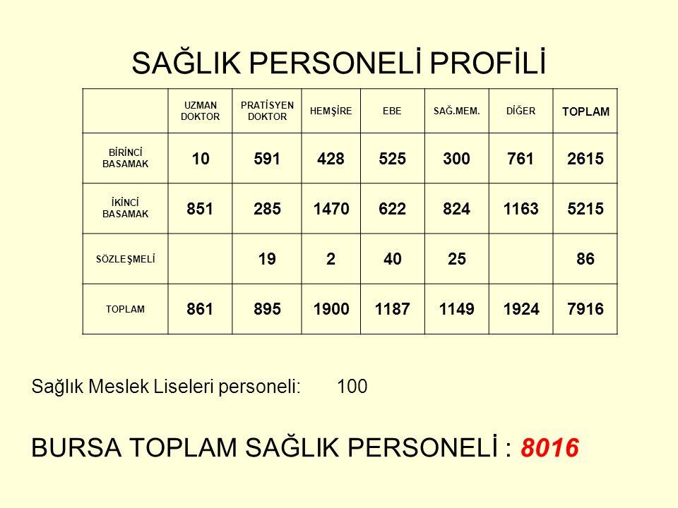 SAĞLIK PERSONELİ PROFİLİ Sağlık Meslek Liseleri personeli: 100 BURSA TOPLAM SAĞLIK PERSONELİ : 8016 UZMAN DOKTOR PRATİSYEN DOKTOR HEMŞİREEBESAĞ.MEM.Dİ