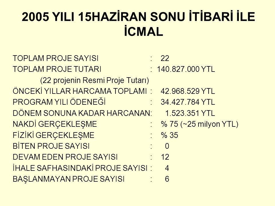2005 YILI 15HAZİRAN SONU İTİBARİ İLE İCMAL TOPLAM PROJE SAYISI: 22 TOPLAM PROJE TUTARI: 140.827.000 YTL (22 projenin Resmi Proje Tutarı) ÖNCEKİ YILLAR HARCAMA TOPLAMI: 42.968.529 YTL PROGRAM YILI ÖDENEĞİ: 34.427.784 YTL DÖNEM SONUNA KADAR HARCANAN: 1.523.351 YTL NAKDİ GERÇEKLEŞME: % 75 (~25 milyon YTL) FİZİKİ GERÇEKLEŞME : % 35 BİTEN PROJE SAYISI: 0 DEVAM EDEN PROJE SAYISI: 12 İHALE SAFHASINDAKİ PROJE SAYISI: 4 BAŞLANMAYAN PROJE SAYISI: 6