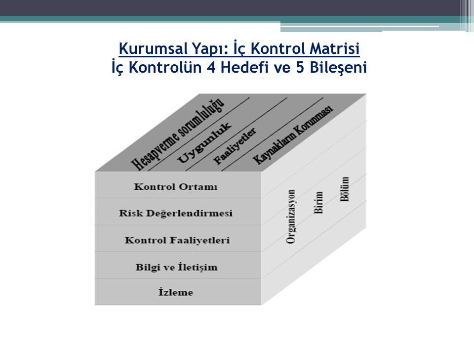Kurumsal Yapı: İç Kontrol Matrisi İç Kontrolün 4 Hedefi ve 5 Bileşeni