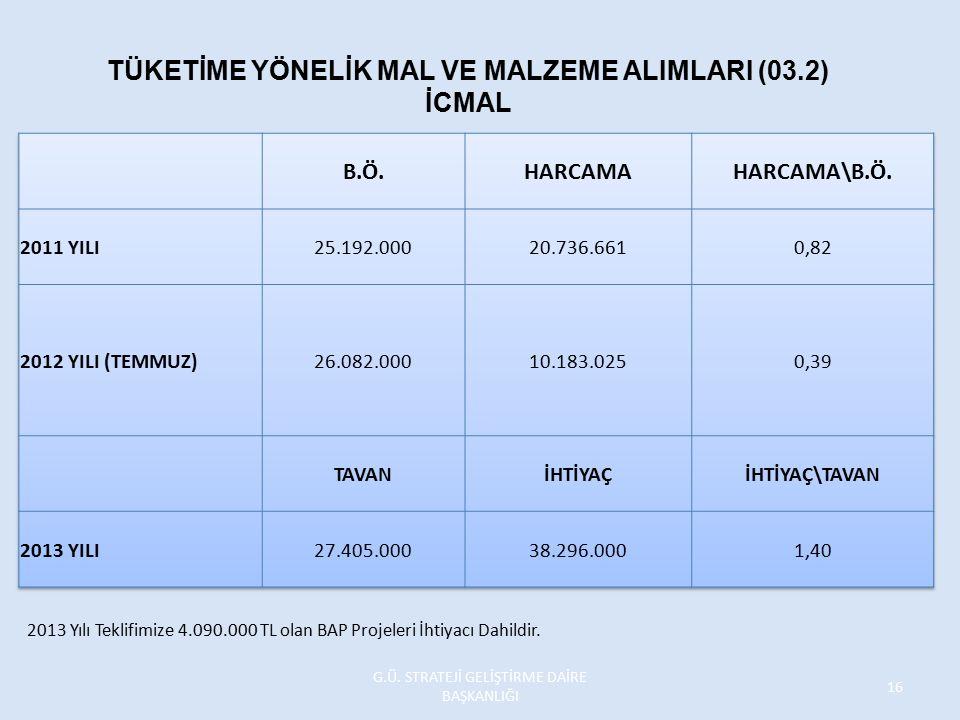 TÜKETİME YÖNELİK MAL VE MALZEME ALIMLARI (03.2) İCMAL 2013 Yılı Teklifimize 4.090.000 TL olan BAP Projeleri İhtiyacı Dahildir. G.Ü. STRATEJİ GELİŞTİRM