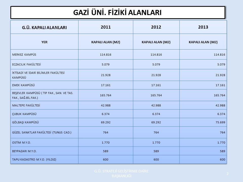 HİZMET ALIMLARI (03.5) İCMAL 2013 Yılı Teklifimize 793.000 TL olan BAP Projeleri İhtiyacı Dahildir.