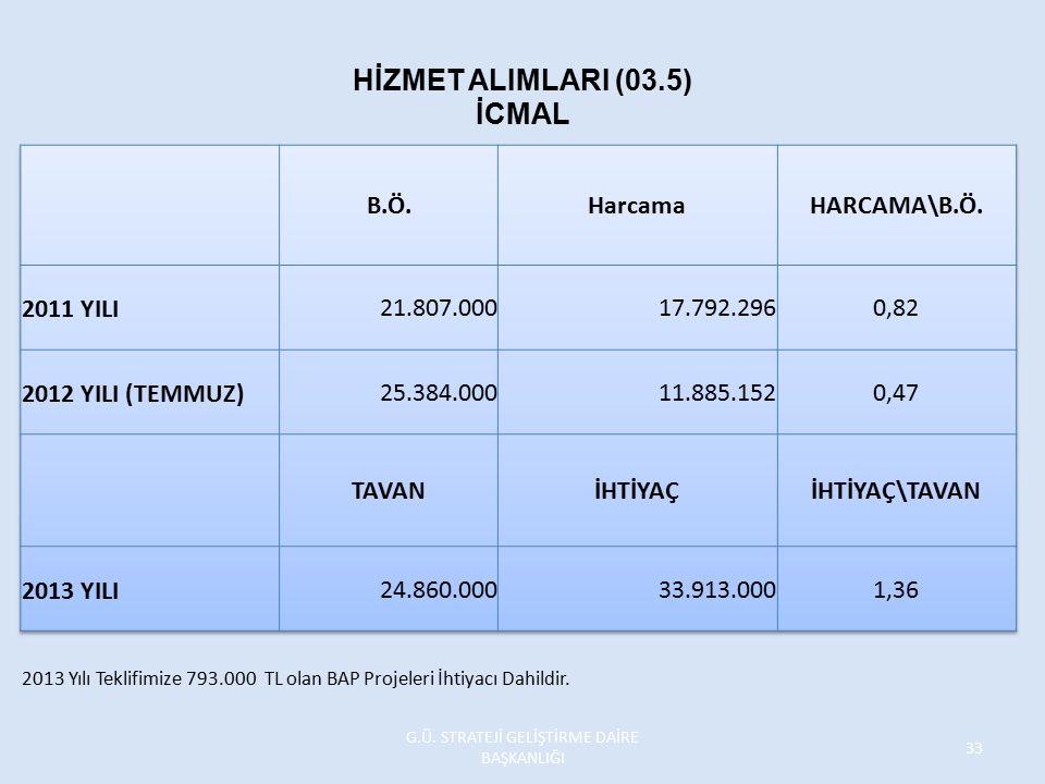 HİZMET ALIMLARI (03.5) İCMAL 2013 Yılı Teklifimize 793.000 TL olan BAP Projeleri İhtiyacı Dahildir. G.Ü. STRATEJİ GELİŞTİRME DAİRE BAŞKANLIĞI 33