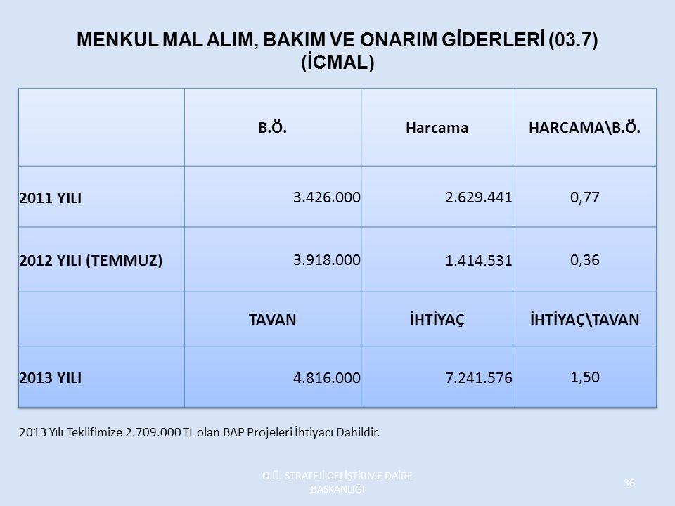 MENKUL MAL ALIM, BAKIM VE ONARIM GİDERLERİ (03.7) (İCMAL) 2013 Yılı Teklifimize 2.709.000 TL olan BAP Projeleri İhtiyacı Dahildir. G.Ü. STRATEJİ GELİŞ