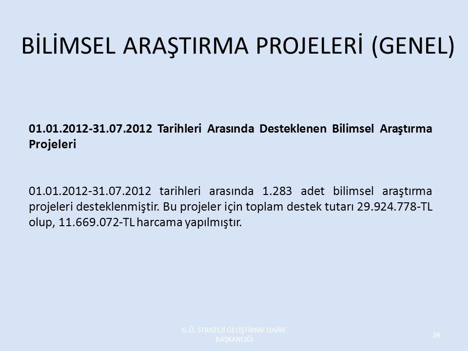 01.01.2012-31.07.2012 Tarihleri Arasında Desteklenen Bilimsel Araştırma Projeleri 01.01.2012-31.07.2012 tarihleri arasında 1.283 adet bilimsel araştır