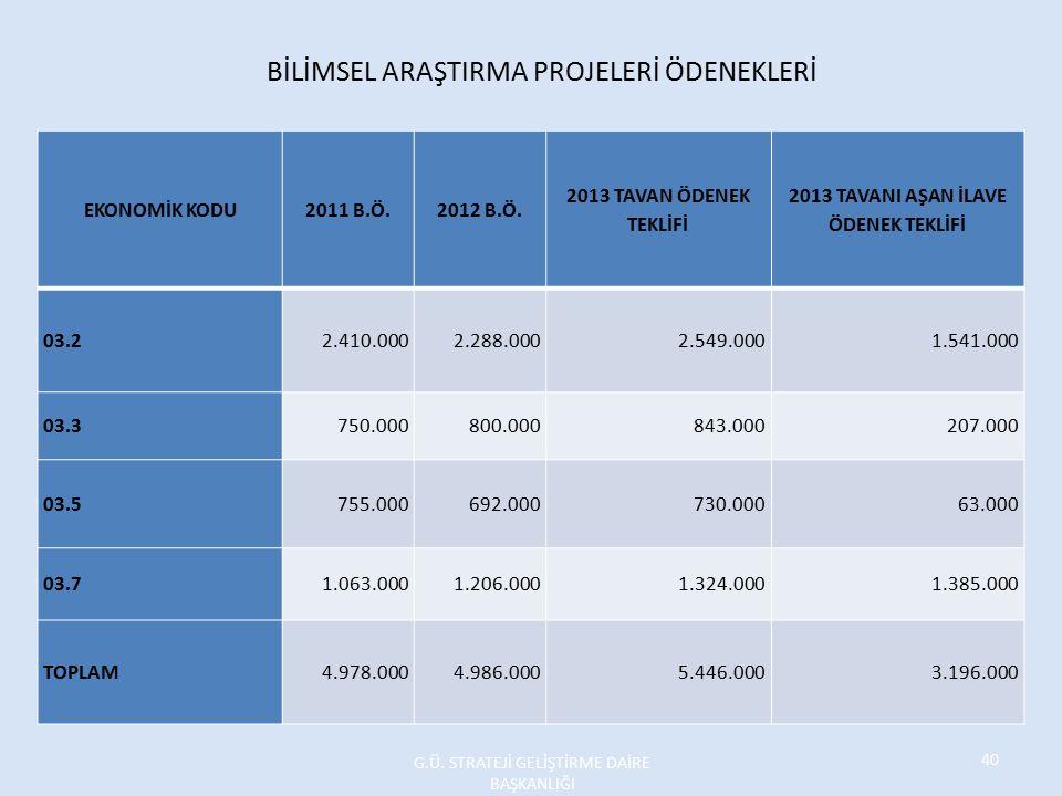 BİLİMSEL ARAŞTIRMA PROJELERİ ÖDENEKLERİ EKONOMİK KODU2011 B.Ö.2012 B.Ö.