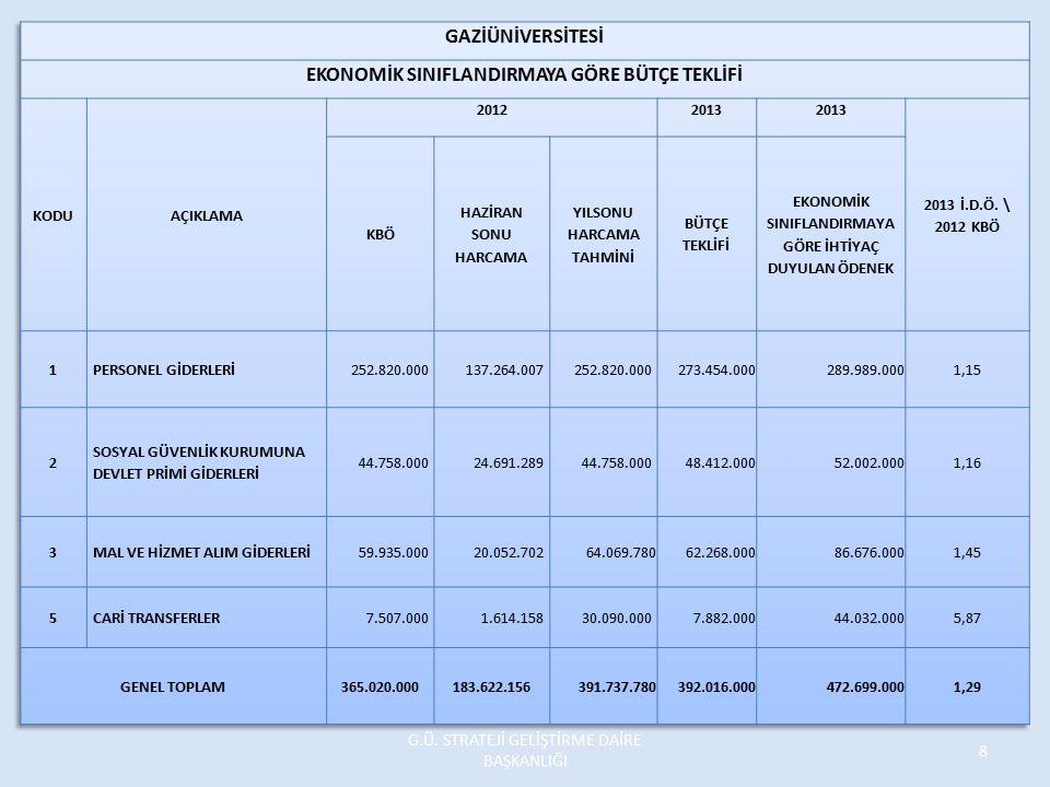 01.3.9.00-2-03.5.5.02 Telefon Abonelik ve Kullanım Ü cretleri Rektörlüğümüz ve bağlı birimlerinde bulunan gerek santrale bağlı gerekse müstakil 132 telefon hattı ile makama ait araç ve cep telefonu için aylık abonman giderleri ile kontöre bağlı görüşme ücretlerinin toplamı 2012 yılı içinde aylık ortalama 23.000,00 TL civarında olup, 2013 yılı için aylık ortalama 30.000,00 TL olması beklenmektedir.