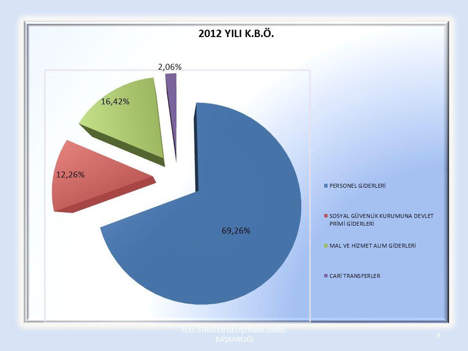 01.3.9.00-2-03.5.4.01 Sigorta Giderleri Üniversitemizde mevcut olan yukarıdaki tabloda gösterilen 34 aracın zorunlu mali mesuliyet sigorta bedeli 2013 yılı tavanı 18.000,00 TL (TOPLAM 09.4.1.00 DAHİL 36.000,00 TL) iken gerçek ihtiyacımız 36.000,00TL dir.