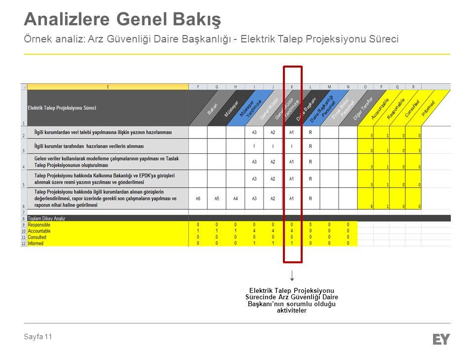 Sayfa 11 Analizlere Genel Bakış Örnek analiz: Arz Güvenliği Daire Başkanlığı - Elektrik Talep Projeksiyonu Süreci Elektrik Talep Projeksiyonu Sürecinde Arz Güvenliği Daire Başkanı'nın sorumlu olduğu aktiviteler