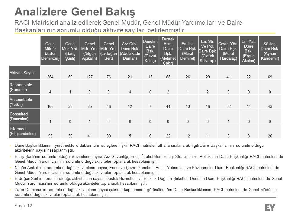 Sayfa 12 Analizlere Genel Bakış RACI Matrisleri analiz edilerek Genel Müdür, Genel Müdür Yardımcıları ve Daire Başkanları'nın sorumlu olduğu aktivite sayıları belirlenmiştir Genel Müdür (Zafer Demircan) Genel Mdr.