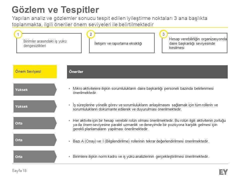 Sayfa 18 Gözlem ve Tespitler Yapılan analiz ve gözlemler sonucu tespit edilen iyileştirme noktaları 3 ana başlıkta toplanmakta, ilgili öneriler önem seviyeleri ile belirtilmektedir Birimler arasındaki iş yükü dengesizlikleri 1 İletişim ve raporlama eksikliği 2 Hesap verebilirliğin organizasyonda daire başkanlığı seviyesinde kesilmesi 3 Önem Seviyesi Öneriler Yüksek  Mikro aktivitelere ilişkin sorumlulukların daire başkanlığı personeli bazında belirlenmesi önerilmektedir.