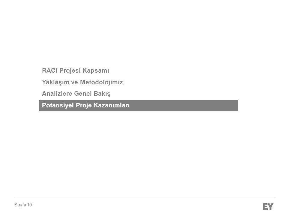 Sayfa 19 RACI Projesi Kapsamı Yaklaşım ve Metodolojimiz Analizlere Genel Bakış Potansiyel Proje Kazanımları