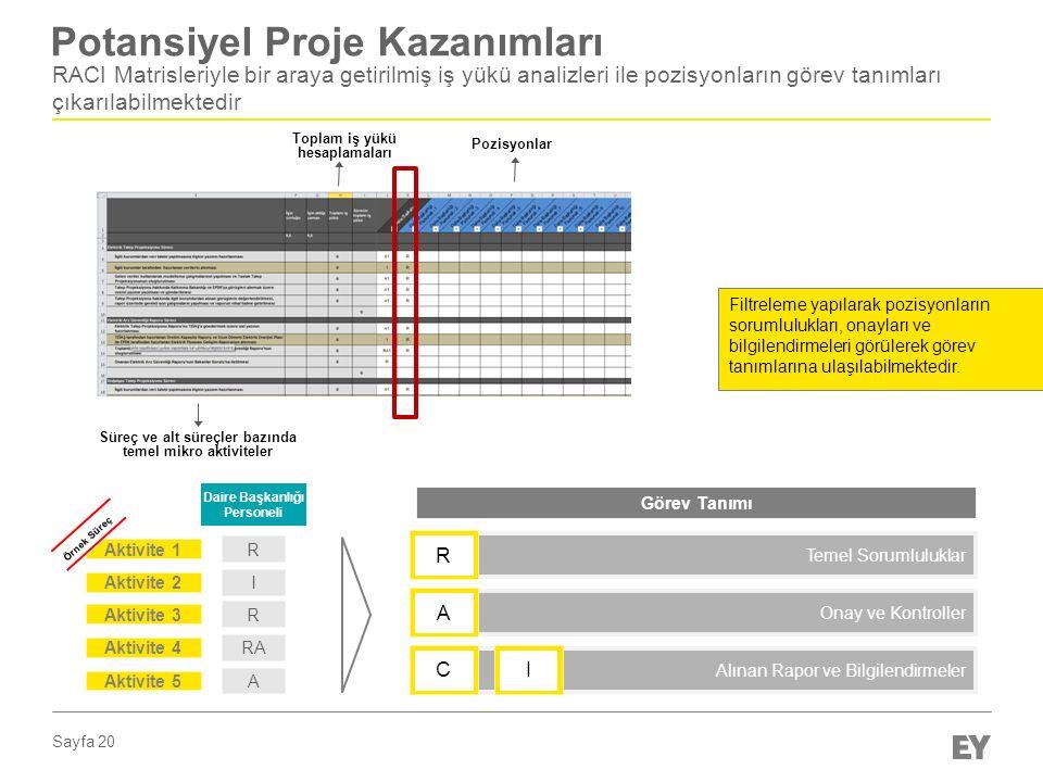 Sayfa 20 Potansiyel Proje Kazanımları RACI Matrisleriyle bir araya getirilmiş iş yükü analizleri ile pozisyonların görev tanımları çıkarılabilmektedir