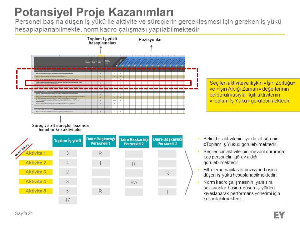 Sayfa 21 Potansiyel Proje Kazanımları Personel başına düşen iş yükü ile aktivite ve süreçlerin gerçekleşmesi için gereken iş yükü hesaplaplanabilmekte