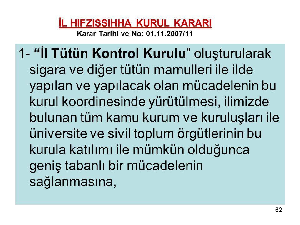 62 İL HIFZISSIHHA KURUL KARARI Karar Tarihi ve No: 01.11.2007/11 1- İl Tütün Kontrol Kurulu oluşturularak sigara ve diğer tütün mamulleri ile ilde yapılan ve yapılacak olan mücadelenin bu kurul koordinesinde yürütülmesi, ilimizde bulunan tüm kamu kurum ve kuruluşları ile üniversite ve sivil toplum örgütlerinin bu kurula katılımı ile mümkün olduğunca geniş tabanlı bir mücadelenin sağlanmasına,