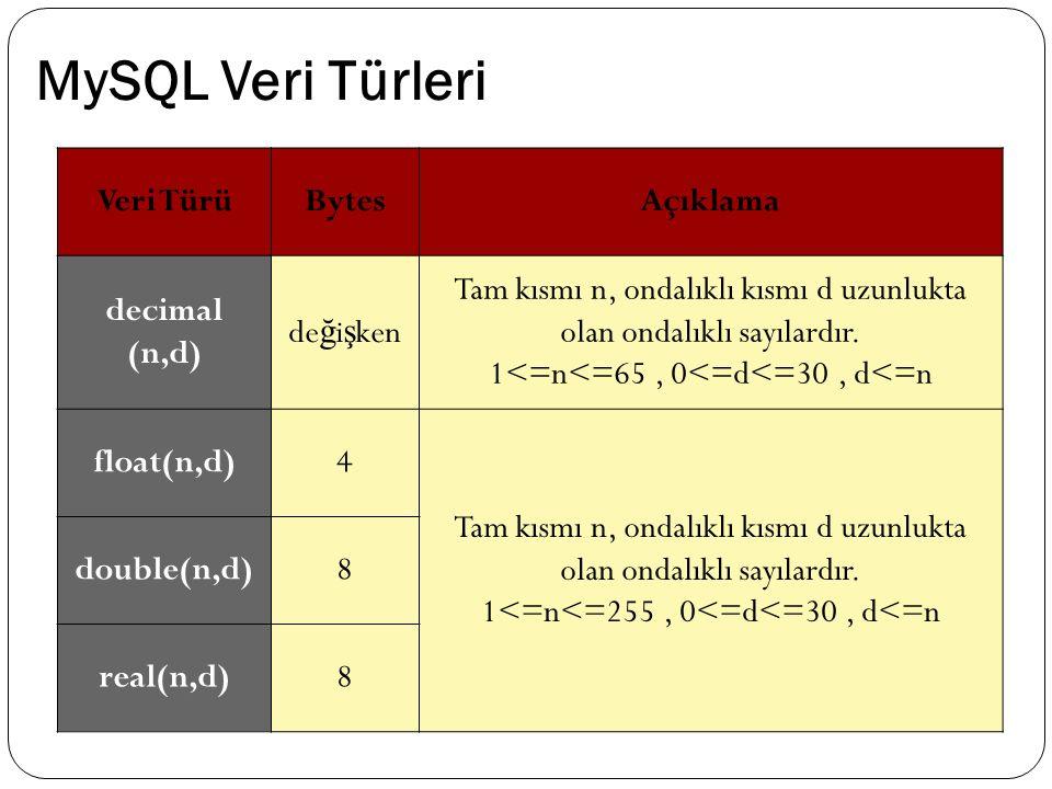 MySQL Veri Türleri Veri TürüBytesAçıklama decimal (n,d) de ğ i ş ken Tam kısmı n, ondalıklı kısmı d uzunlukta olan ondalıklı sayılardır. 1<=n<=65, 0<=