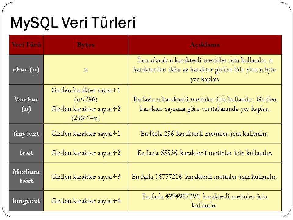 MySQL Veri Türleri Veri TürüBytesAçıklama char (n)n Tam olarak n karakterli metinler için kullanılır. n karakterden daha az karakter girilse bile yine