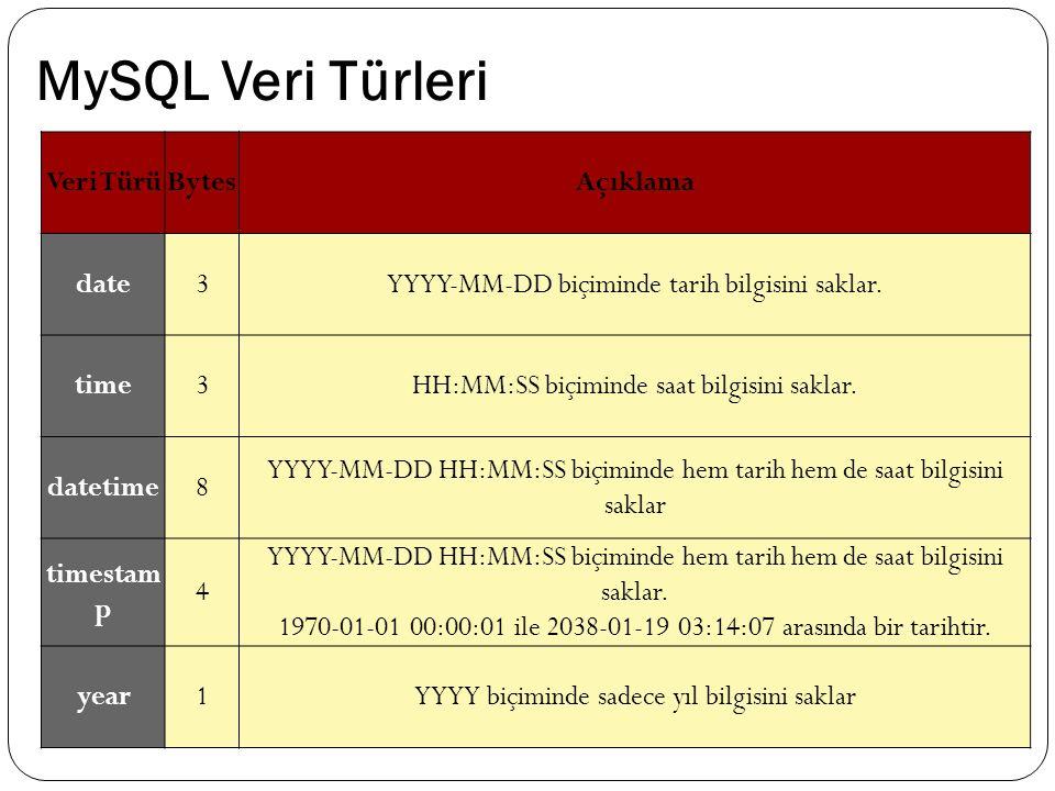 MySQL Veri Türleri Veri TürüBytesAçıklama date3YYYY-MM-DD biçiminde tarih bilgisini saklar. time3HH:MM:SS biçiminde saat bilgisini saklar. datetime8 Y