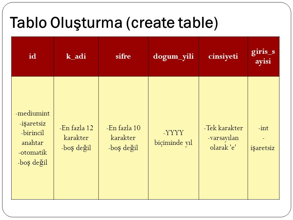 Tablo Oluşturma (create table) idk_adisifredogum_yilicinsiyeti giris_s ayisi -mediumint -i ş aretsiz -birincil anahtar -otomatik -bo ş de ğ il -En fazla 12 karakter -bo ş de ğ il -En fazla 10 karakter -bo ş de ğ il -YYYY biçiminde yıl -Tek karakter -varsayılan olarak e -int - i ş aretsiz