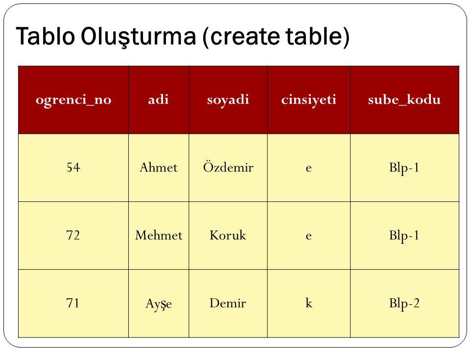 Tablo Oluşturma (create table) ogrenci_noadisoyadicinsiyetisube_kodu 54AhmetÖzdemireBlp-1 72MehmetKorukeBlp-1 71Ay ş eDemirkBlp-2