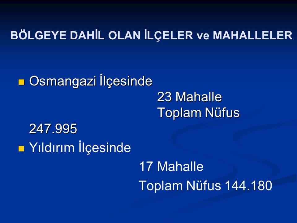 BÖLGEYE DAHİL OLAN İLÇELER ve MAHALLELER Osmangazi İlçesinde 23 Mahalle Toplam Nüfus 247.995 Osmangazi İlçesinde 23 Mahalle Toplam Nüfus 247.995 Yıldı