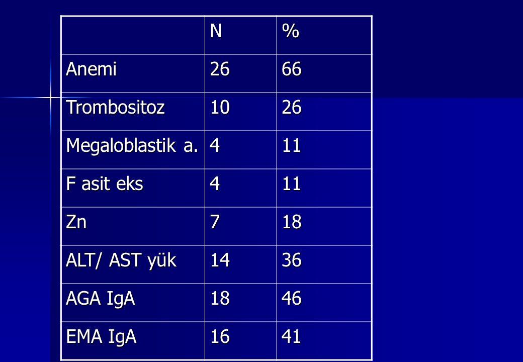 N% Anemi2666 Trombositoz1026 Megaloblastik a. 411 F asit eks 411 Zn718 ALT/ AST yük 1436 AGA IgA 1846 EMA IgA 1641