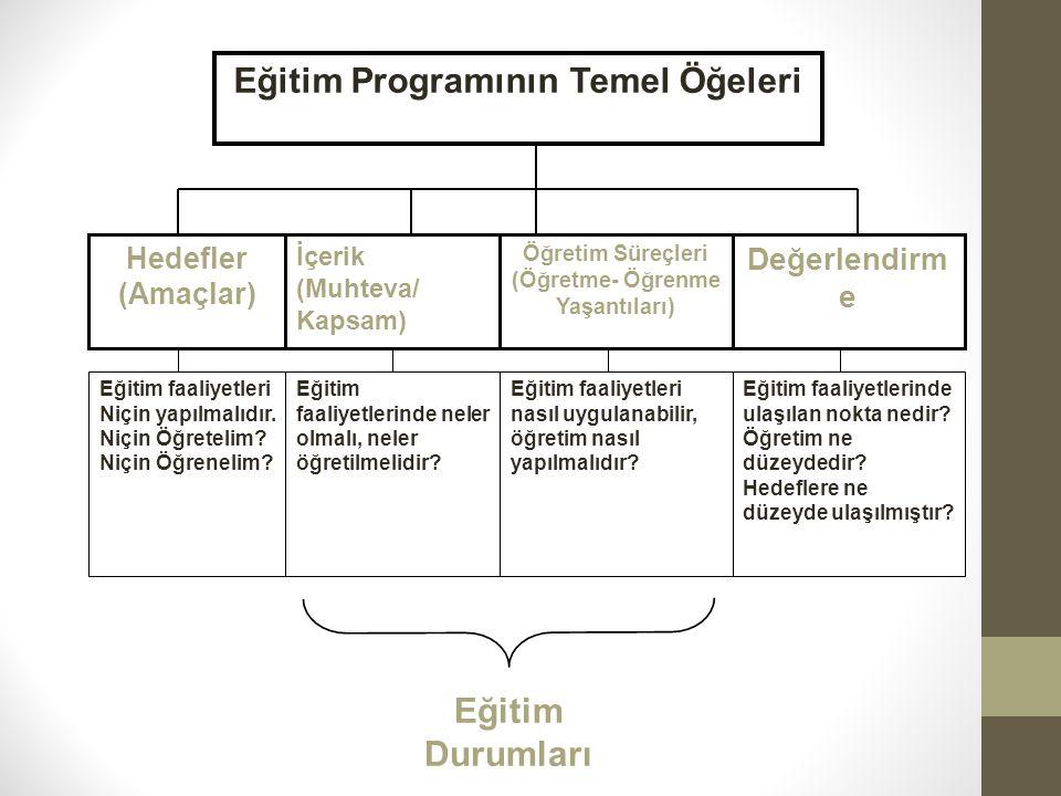 Eğitim Programının Temel Öğeleri Hedefler (Amaçlar) İçerik (Muhteva/ Kapsam) Öğretim Süreçleri (Öğretme- Öğrenme Yaşantıları) Değerlendirm e Eğitim fa