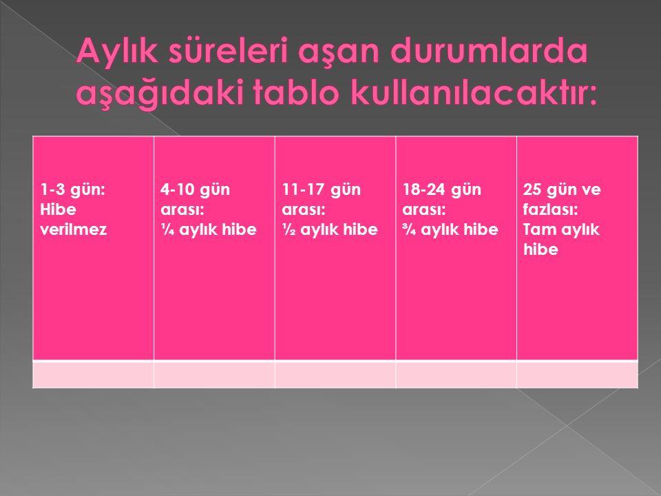 1-3 gün: Hibe verilmez 4-10 gün arası: ¼ aylık hibe 11-17 gün arası: ½ aylık hibe 18-24 gün arası: ¾ aylık hibe 25 gün ve fazlası: Tam aylık hibe