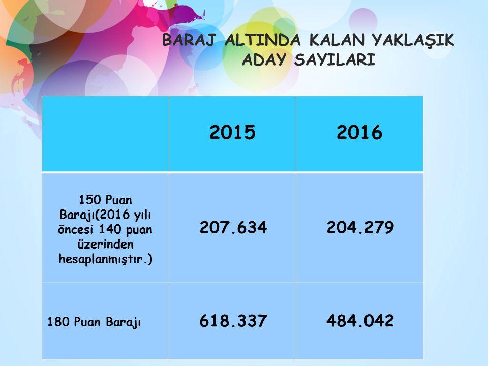 BARAJ ALTINDA KALAN YAKLAŞIK ADAY SAYILARI 20152016 150 Puan Barajı(2016 yılı öncesi 140 puan üzerinden hesaplanmıştır.) 207.634204.279 180 Puan Barajı 618.337484.042