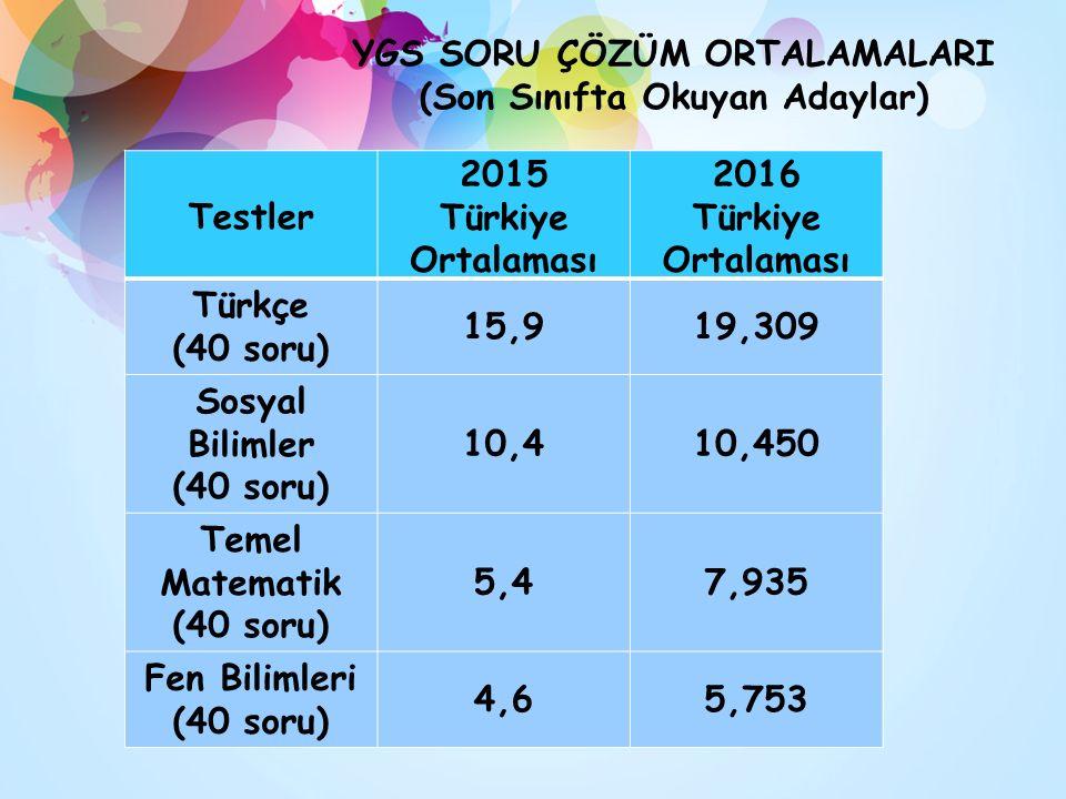 YGS SORU ÇÖZÜM ORTALAMALARI (Son Sınıfta Okuyan Adaylar) Testler 2015 Türkiye Ortalaması 2016 Türkiye Ortalaması Türkçe (40 soru) 15,919,309 Sosyal Bilimler (40 soru) 10,410,450 Temel Matematik (40 soru) 5,47,935 Fen Bilimleri (40 soru) 4,65,753