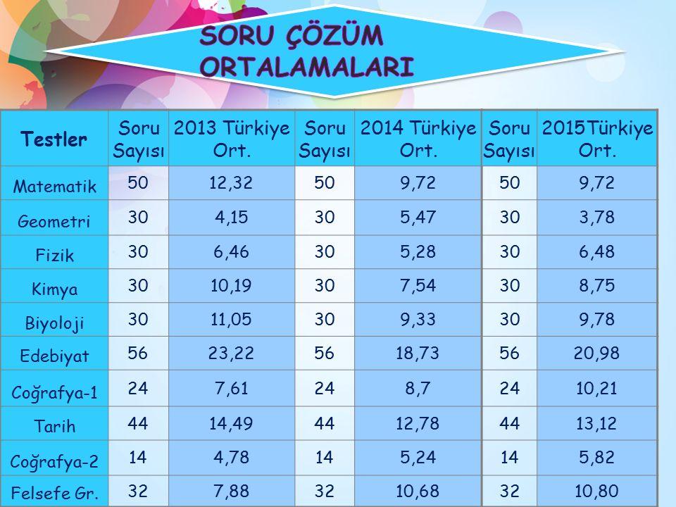 Testler Soru Sayısı 2013 Türkiye Ort. Soru Sayısı 2014 Türkiye Ort.